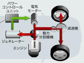 エンジンの動力を、車輪を回す回転力と、ジェネレーターを回転させる力に振り分ける役割を担っています。 ジェネレーター・・・